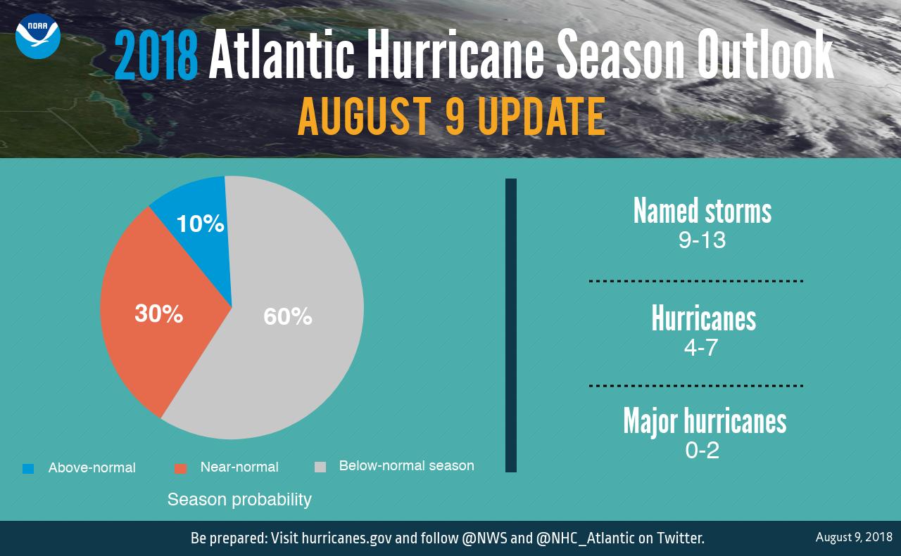 Atlantic Hurricane Season Outlook