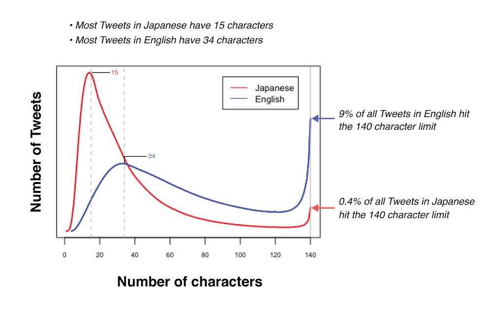 Twitter, Social Media Upgrades