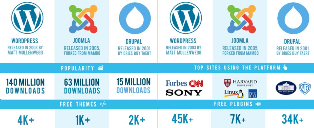 CMS WordPressed benefits