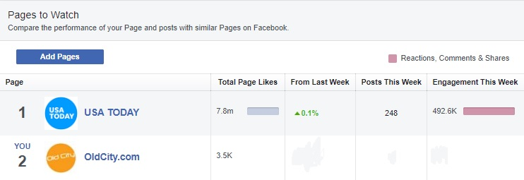 A screenshot of Facebook insight tool, Pages to Watch.
